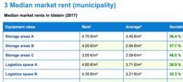 Marktberichte von IndustrialPort (english)