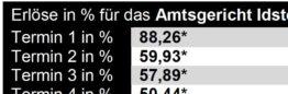 Zwangsversteigerungsmarktberichte von Argetra